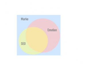 StarkText Methode: Corporate Wording, Marke, Emotion, SEO